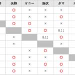G1クライマックス28・Bブロックの優勝決定戦進出の可能性・条件【新日本プロレス・2018年8月】